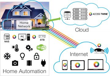 Remote Access to home and media