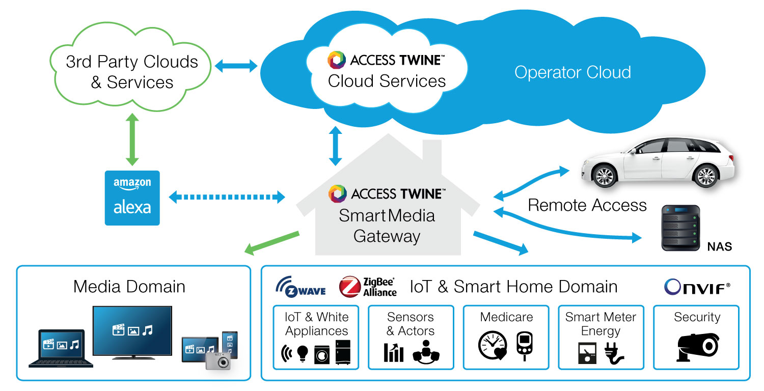ACCESS Twine™ - Multiscreen Management Solution for PayTV