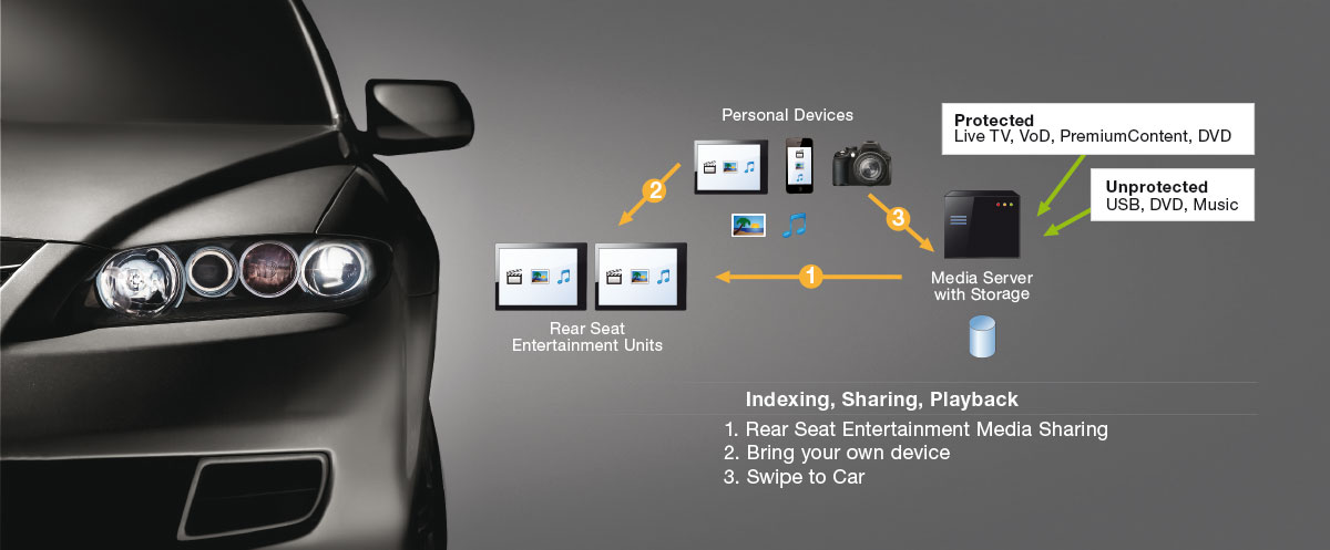 NetFront™ Living Connect for Connected Cars DLNA solution